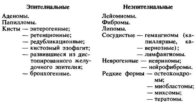 Классификация опухлей