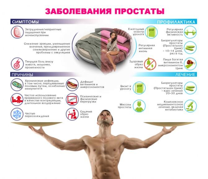 Застой секрета в предстательной железе симптомы